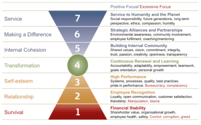 An Actionable Way to Measure Employee Engagement